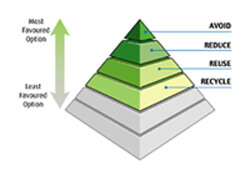Waste Management Pyramid